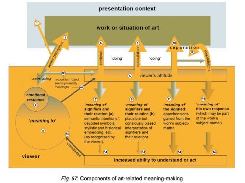 PhD figure sample: Fig. 57: Components of art-related meaning-making